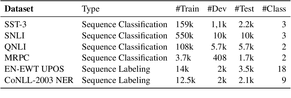 Figure 3 for Identifying the Limits of Cross-Domain Knowledge Transfer for Pretrained Models