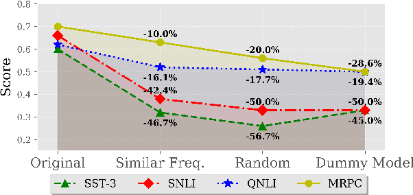 Figure 4 for Identifying the Limits of Cross-Domain Knowledge Transfer for Pretrained Models