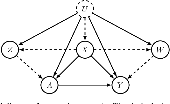 Figure 2 for Causal Inference Under Unmeasured Confounding With Negative Controls: A Minimax Learning Approach