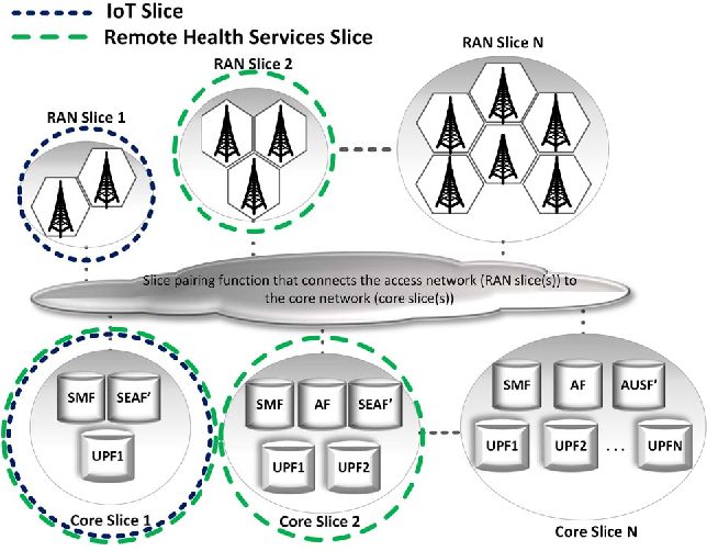 Figure 1 from Optimal Slice Allocation in 5G Core Networks