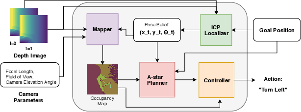 Figure 1 for To Learn or Not to Learn: Analyzing the Role of Learning for Navigation in Virtual Environments