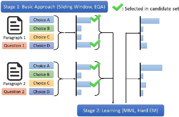 Figure 1 for Unsupervised Deep Learning based Multiple Choices Question Answering: Start Learning from Basic Knowledge