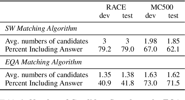 Figure 3 for Unsupervised Deep Learning based Multiple Choices Question Answering: Start Learning from Basic Knowledge