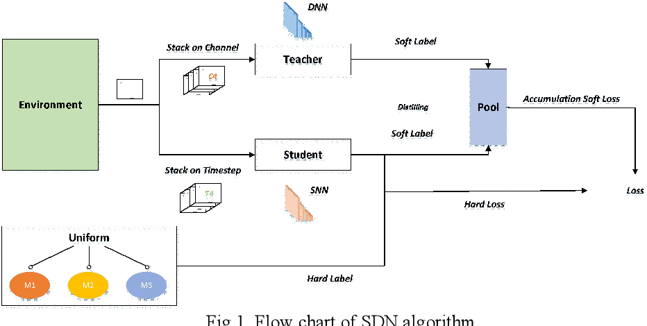 Figure 1 for Distilling Neuron Spike with High Temperature in Reinforcement Learning Agents