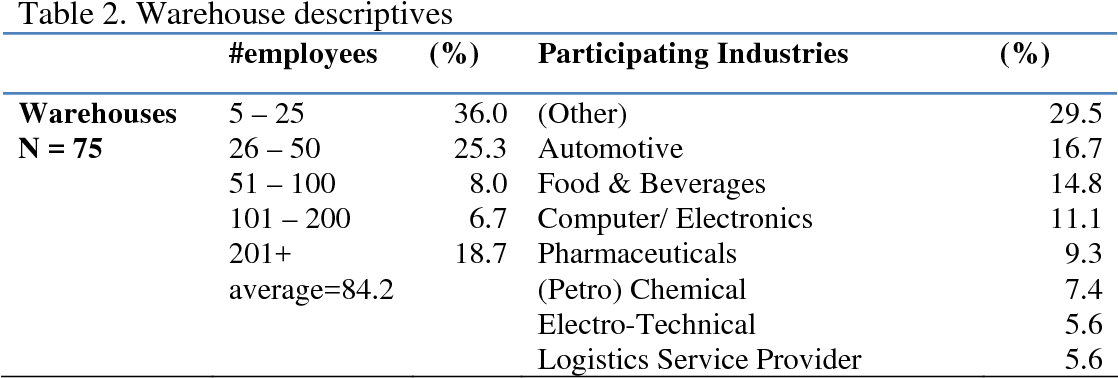 Table 2 from Accidents Will Happen  Do Safety Systems Improve