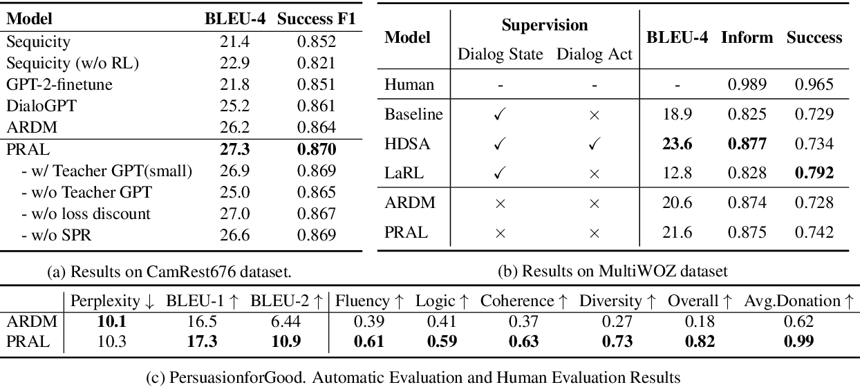 Figure 3 for A Tailored Pre-Training Model for Task-Oriented Dialog Generation