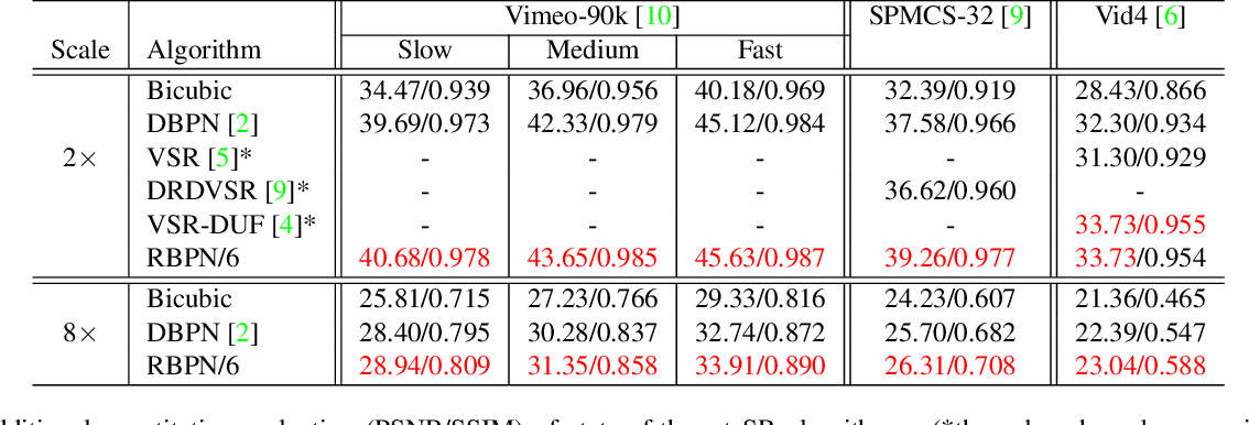 Figure 1 for Recurrent Back-Projection Network for Video Super-Resolution