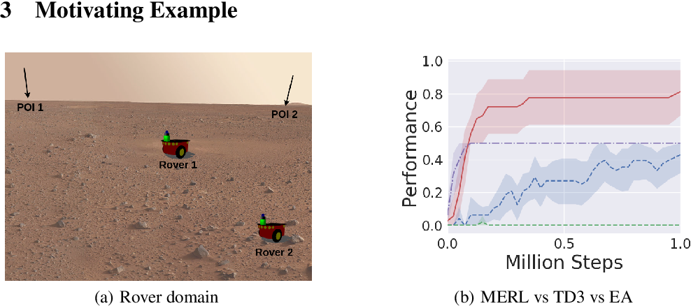 Figure 1 for Evolutionary Reinforcement Learning for Sample-Efficient Multiagent Coordination