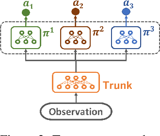 Figure 3 for Evolutionary Reinforcement Learning for Sample-Efficient Multiagent Coordination