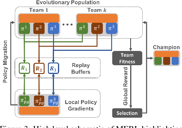 Figure 4 for Evolutionary Reinforcement Learning for Sample-Efficient Multiagent Coordination