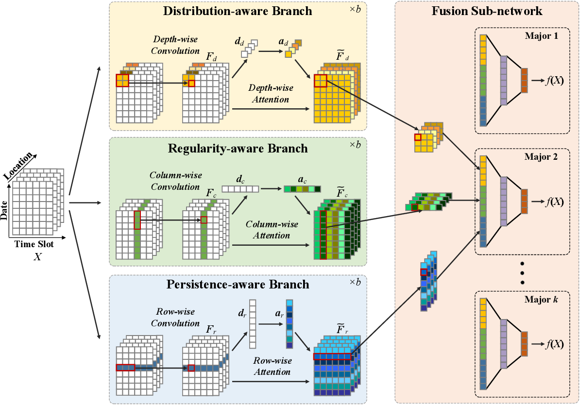 Figure 1 for Tri-Branch Convolutional Neural Networks for Top-$k$ Focused Academic Performance Prediction