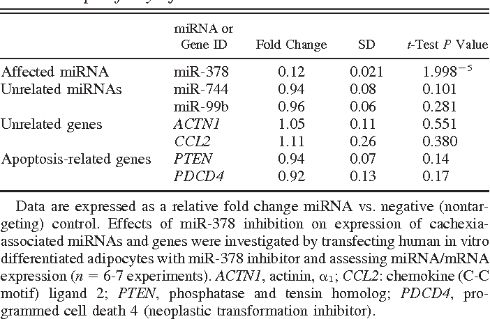 Table 3. Specificity of miR-378 inhibition