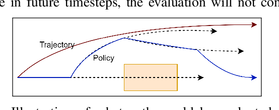 Figure 3 for Motion Planning for Autonomous Vehicles in the Presence of Uncertainty Using Reinforcement Learning
