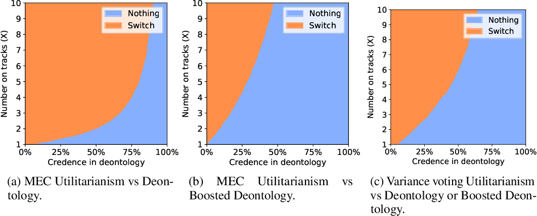 Figure 2 for Reinforcement Learning Under Moral Uncertainty