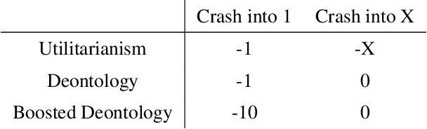 Figure 3 for Reinforcement Learning Under Moral Uncertainty