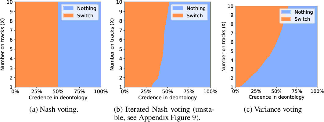 Figure 4 for Reinforcement Learning Under Moral Uncertainty