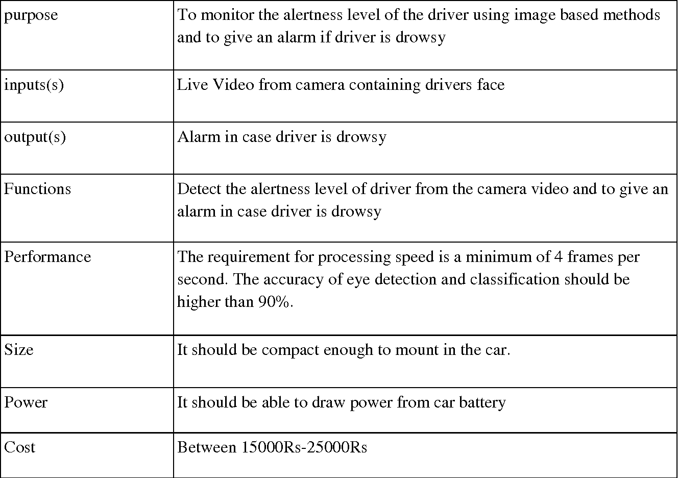 Figure 1 for Design and Implementation of Real-time Algorithms for Eye Tracking and PERCLOS Measurement for on board Estimation of Alertness of Drivers