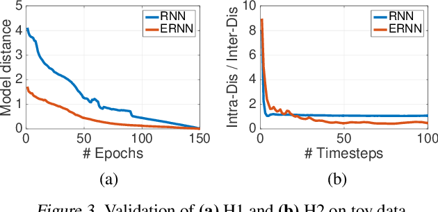 Figure 4 for Equilibrated Recurrent Neural Network: Neuronal Time-Delayed Self-Feedback Improves Accuracy and Stability