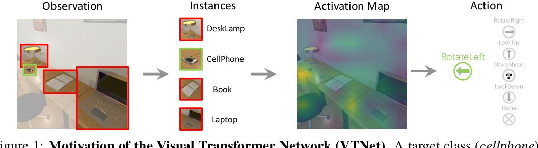 Figure 1 for VTNet: Visual Transformer Network for Object Goal Navigation