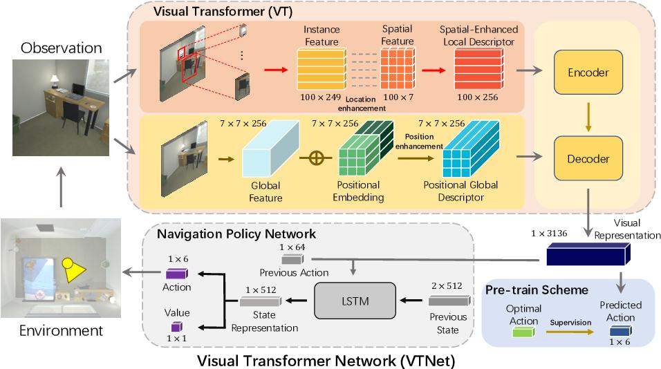 Figure 3 for VTNet: Visual Transformer Network for Object Goal Navigation