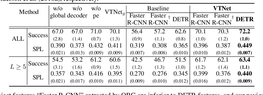 Figure 4 for VTNet: Visual Transformer Network for Object Goal Navigation