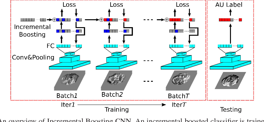 Figure 1 for Incremental Boosting Convolutional Neural Network for Facial Action Unit Recognition