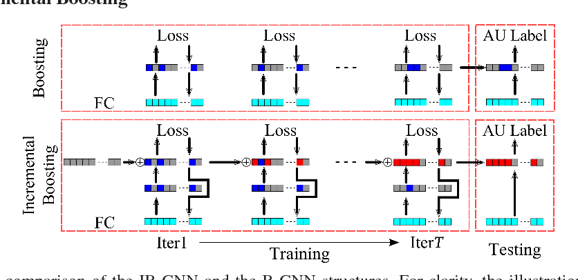 Figure 3 for Incremental Boosting Convolutional Neural Network for Facial Action Unit Recognition