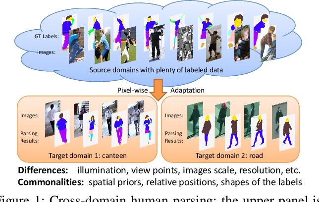 Figure 1 for Cross-domain Human Parsing via Adversarial Feature and Label Adaptation