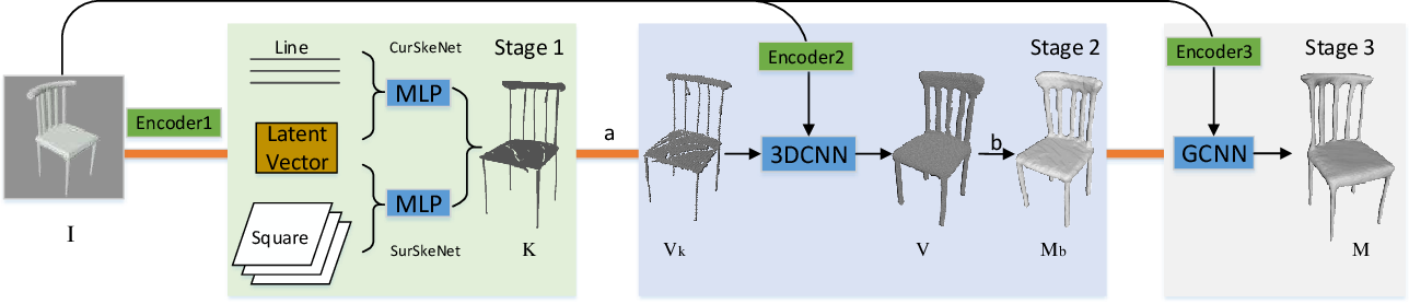 Figure 3 for A Skeleton-bridged Deep Learning Approach for Generating Meshes of Complex Topologies from Single RGB Images