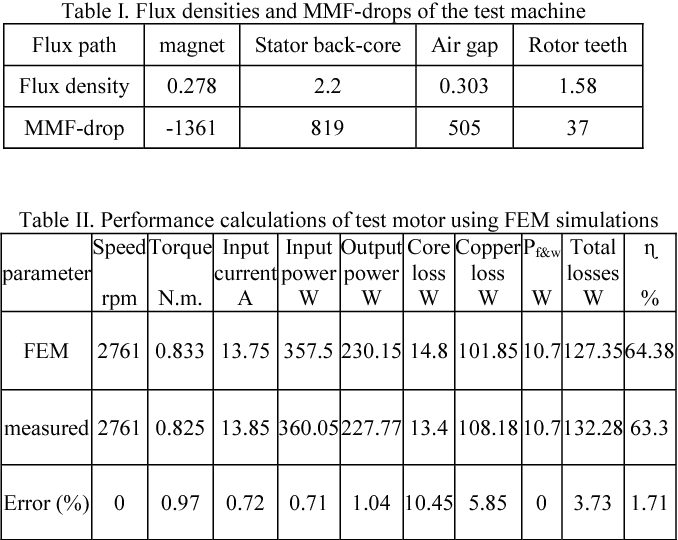 Table II from FEM-based design modifications and efficiency