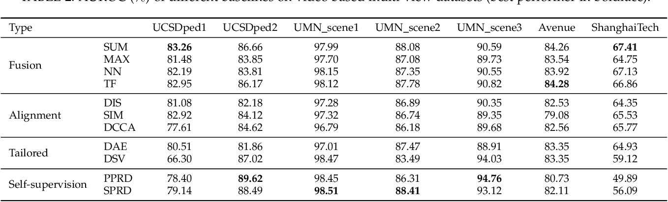 Figure 4 for Multi-view Deep One-class Classification: A Systematic Exploration