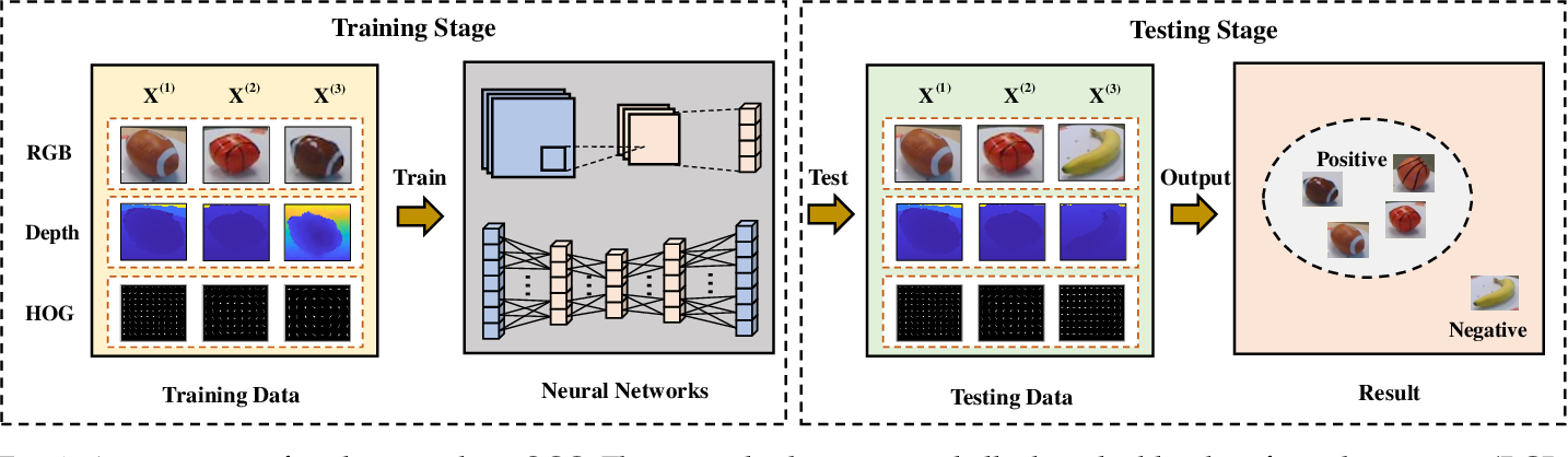 Figure 1 for Multi-view Deep One-class Classification: A Systematic Exploration