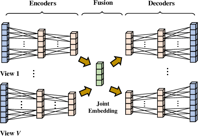 Figure 3 for Multi-view Deep One-class Classification: A Systematic Exploration