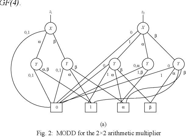 A Galois Field Based Logic Synthesis Approach With Testability
