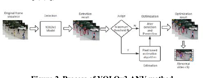 Figure 3 for A Video Analysis Method on Wanfang Dataset via Deep Neural Network