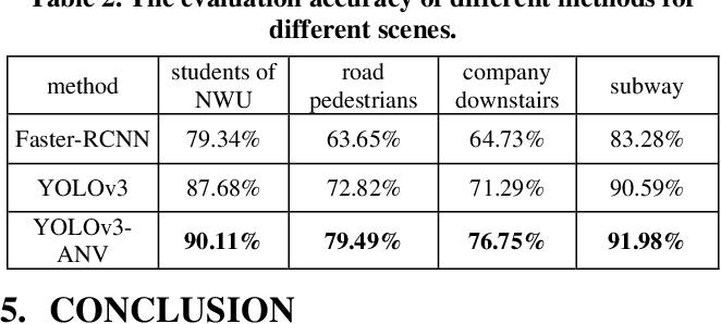 Figure 4 for A Video Analysis Method on Wanfang Dataset via Deep Neural Network