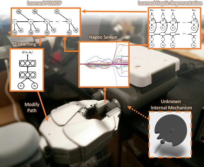 Figure 1 for Learning to Represent Haptic Feedback for Partially-Observable Tasks