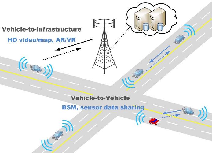 Figure 1 for Towards Intelligent Vehicular Networks: A Machine Learning Framework