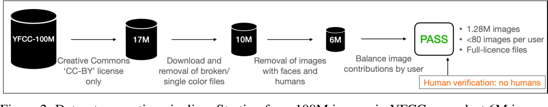 Figure 3 for PASS: An ImageNet replacement for self-supervised pretraining without humans