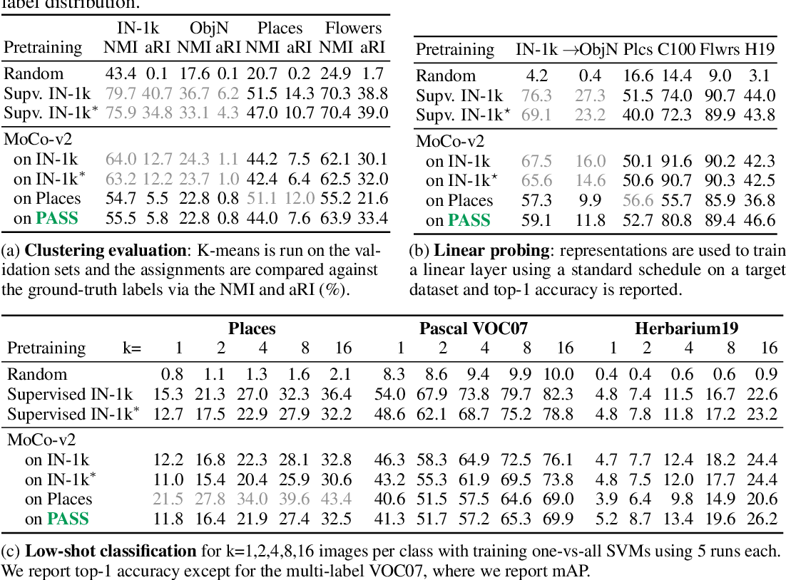 Figure 4 for PASS: An ImageNet replacement for self-supervised pretraining without humans