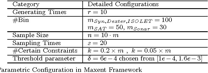 Figure 1 for On Tsallis Entropy Bias and Generalized Maximum Entropy Models