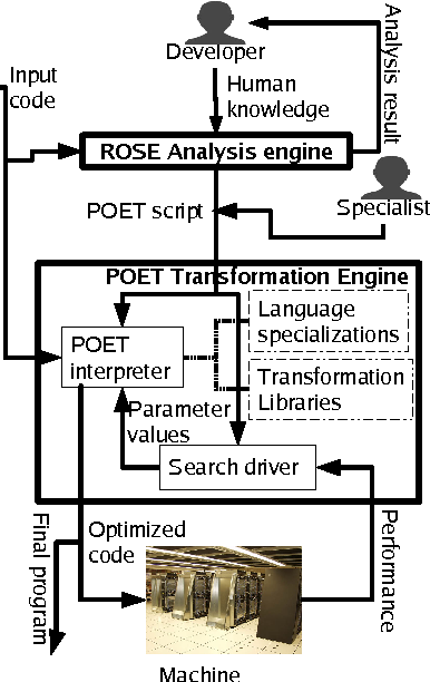 Figure 14 from POET: a scripting language for applying