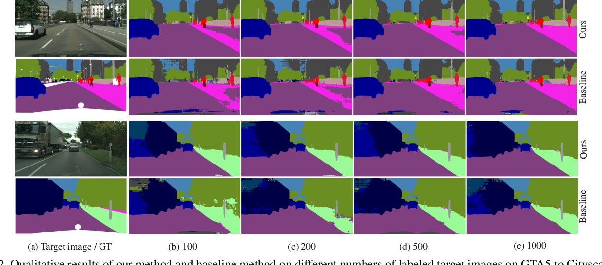 Figure 3 for Semi-supervised Domain Adaptation based on Dual-level Domain Mixing for Semantic Segmentation