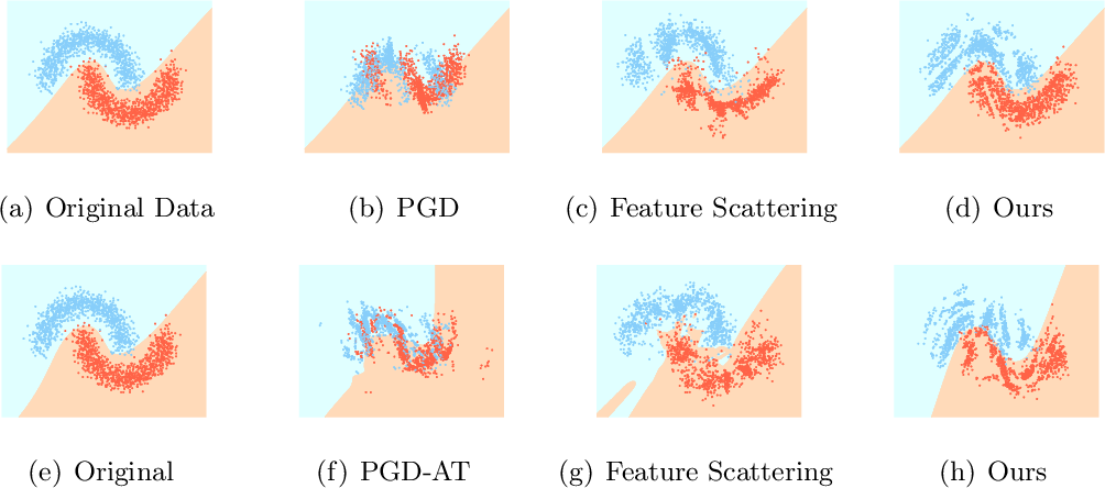 Figure 1 for Improving Model Robustness with Latent Distribution Locally and Globally