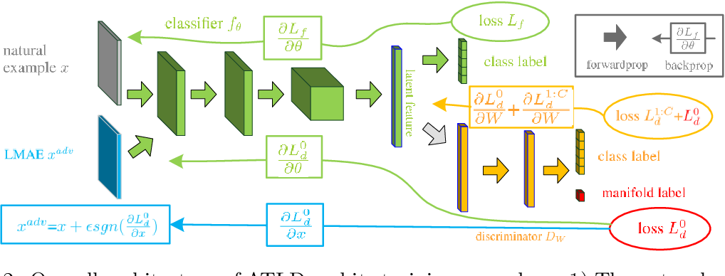 Figure 3 for Improving Model Robustness with Latent Distribution Locally and Globally