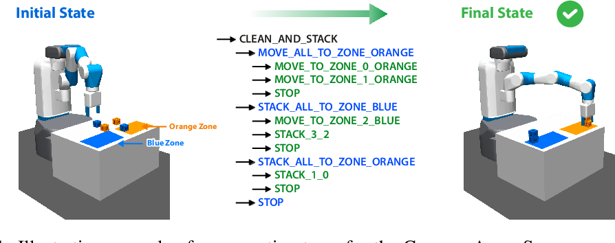 Figure 1 for Learning Compositional Neural Programs for Continuous Control