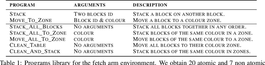 Figure 2 for Learning Compositional Neural Programs for Continuous Control