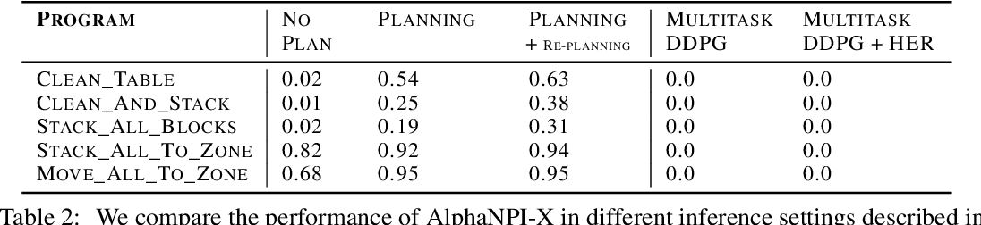 Figure 4 for Learning Compositional Neural Programs for Continuous Control