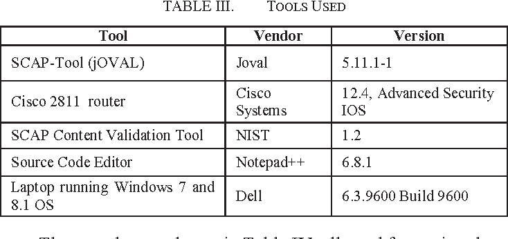 Table III from Automated security configuration checklist for a