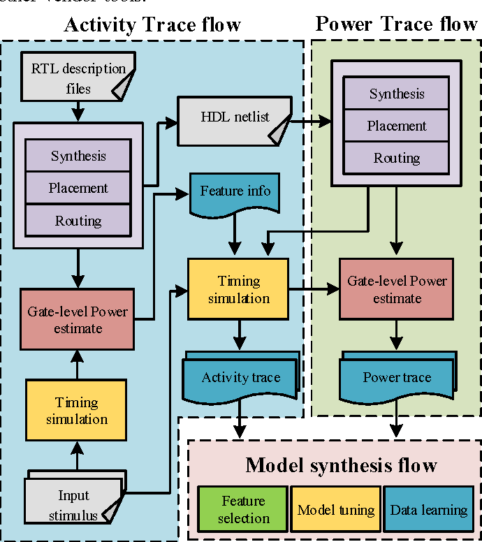 Figure 1 for Decision Tree Based Hardware Power Monitoring for Run Time Dynamic Power Management in FPGA